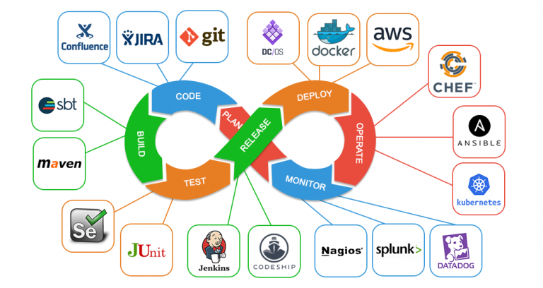 Best DevOps tools that you must be aware of.