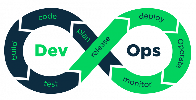 Importance of DevOps – Things every executive must know.